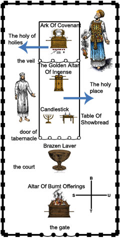 the arrangement of the Tabernaclel