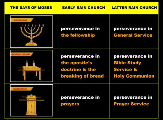 Perseverance in three kinds of main service